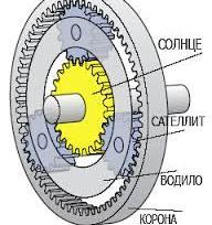 Автоматическая коробка передач редуктор