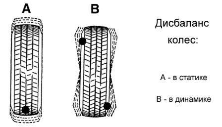 Дисбаланс колес