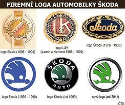 История Шкода логотипы