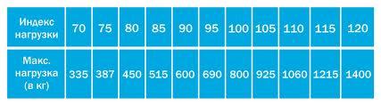 индекс нагрузки шин